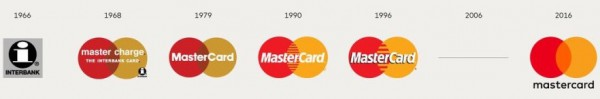 MasterCard Evoluzione del Logo