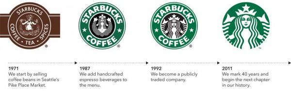 Starbucks Evoluzione del Logo