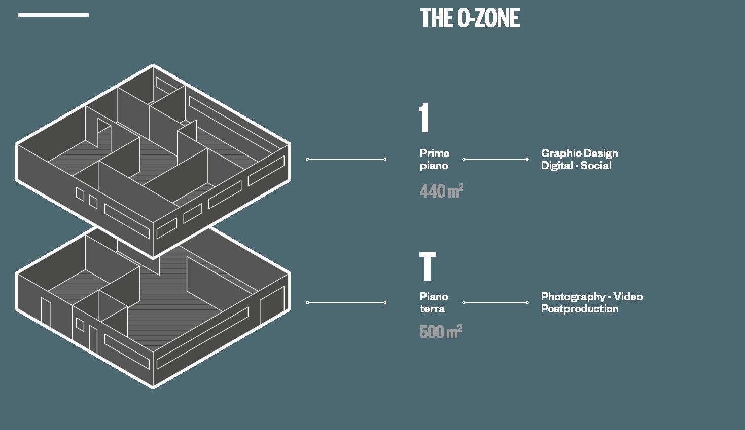 struttura o-zone